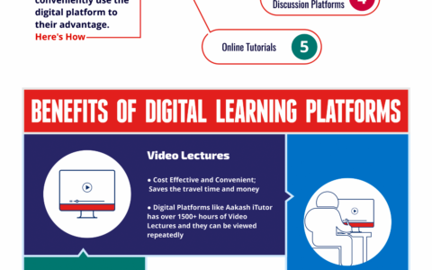 infographic_Digital-Learning-Platforms-for-JEE